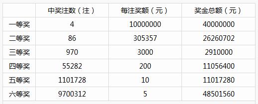 双色球开出双double 惊爆4注1000万超级一等奖
