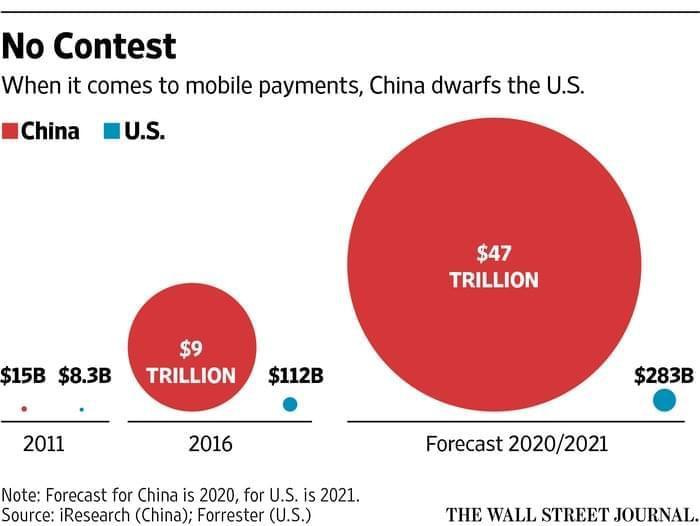 新兴市场移动支付竞赛:阿里腾讯遥遥领先硅谷