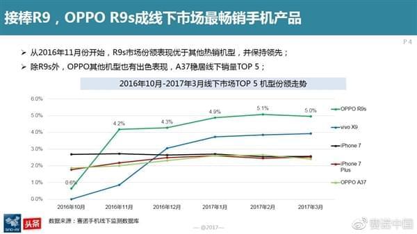 最新调查:OPPO R9s成为中国线下最卖座手机的照片 - 3