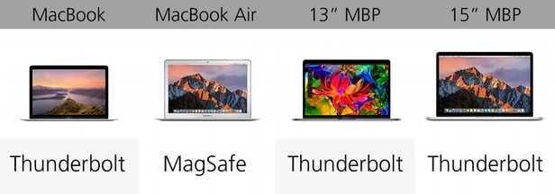 规格参数对比:苹果 MacBook 系列的对决的照片 - 17