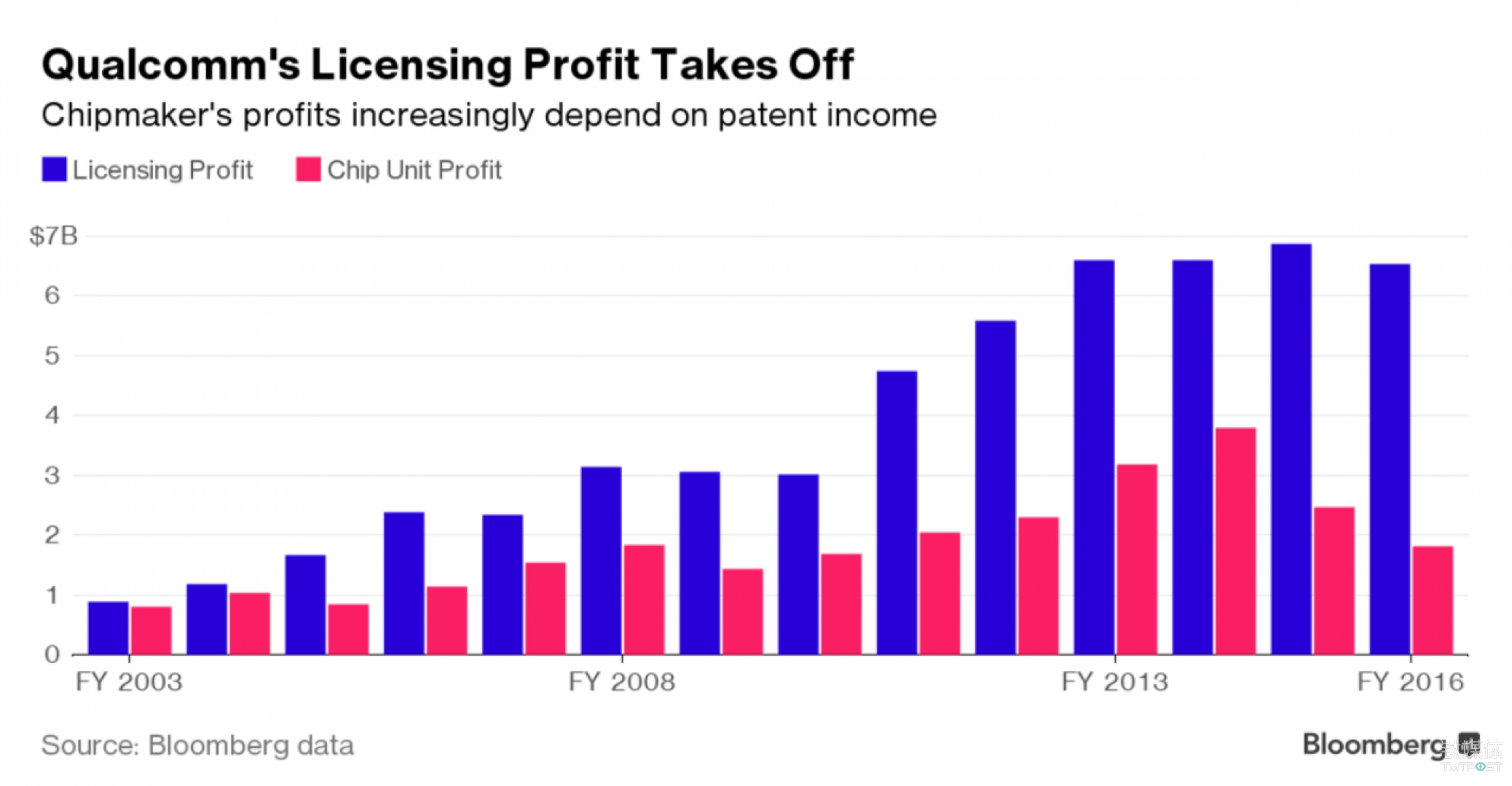 高通的专利(license)收益连年看涨。图片来源/彭博社