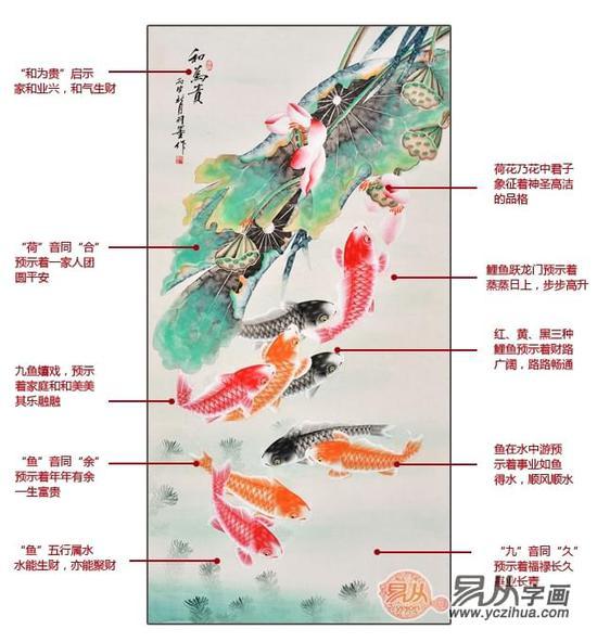 九鱼图适合挂什么地方?九鱼图有哪些寓意和风水?