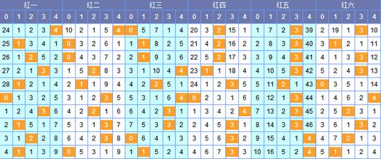 [南北]双色球18043期除5余数分析:看三位15 18