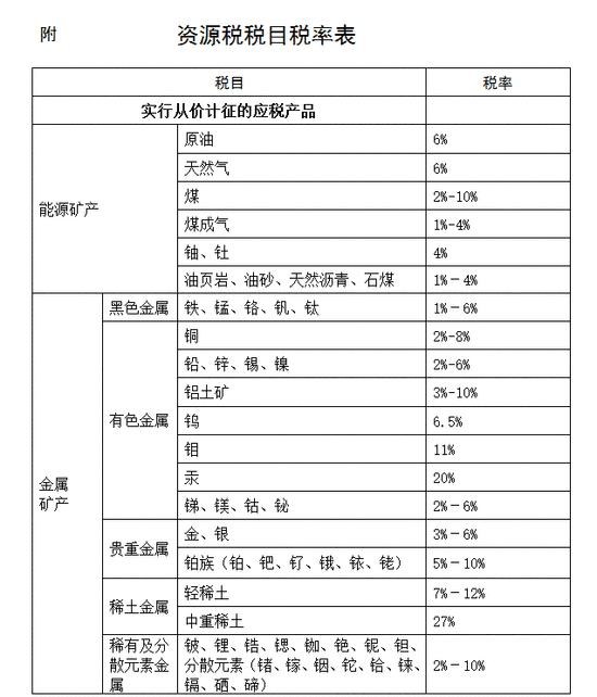财政部:深水油气田开采的油气减征30%资源税