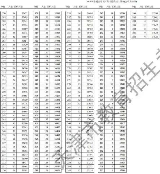 天津2018年高考成绩总分一分一段表!