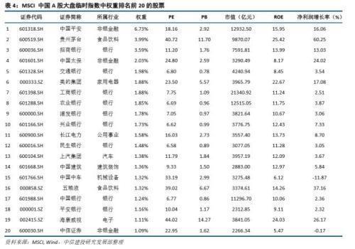 中信建投:A股入摩短期大金融与大消费龙头将受益