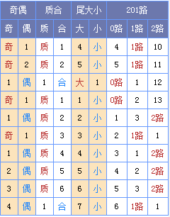 [玉荷]双色球18106期定位预测:末位看29 33