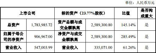 天齐锂业高杠杆收购负债率狂飙 中信借款35亿美元