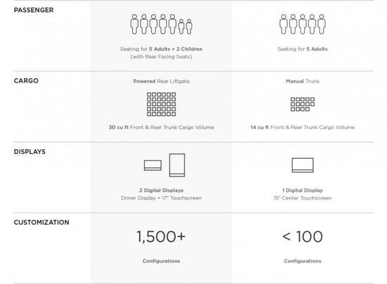特斯拉Model 3关键特性曝光:基础体验不缩水,简化个性功能