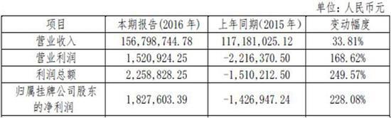 贝达化工预计2016年营收1.57亿元 同比增长33.81%