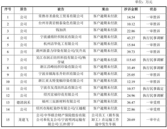 宁波润禾扣非后净利3年未达IPO红线 索债官司15起