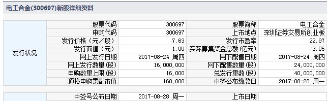 新股提示:建研院等3股今申购 皇马科技上市