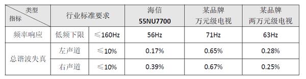 打破超薄电视低音魔咒 海信NU7700如何让耳朵怀孕 ?