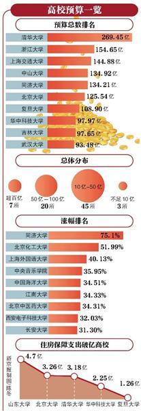 """75所部属高校预算公布 清华大学269亿""""领跑"""""""