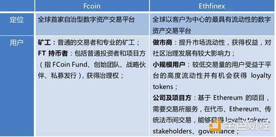 "FCoin""交易即挖矿""模式深入剖析"