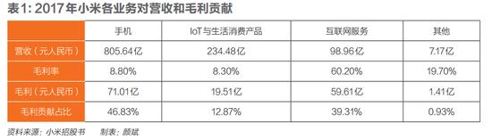 IPO能否让小米成为硬件和互联网接壤点上的巨头?