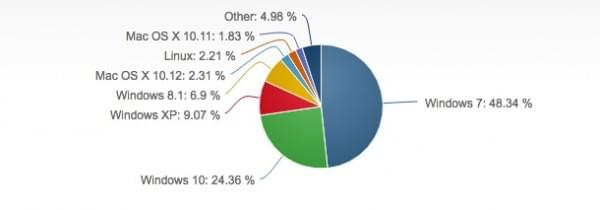 Win 10去年年终全球份额24.36% 远落后于Win 7的照片 - 2