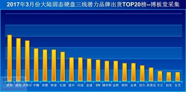 SSD三线品牌国内销量排行:Intel仅第三