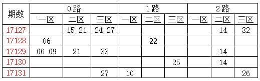 [龙天]双色球17132期分析:质数胆码13 17 31
