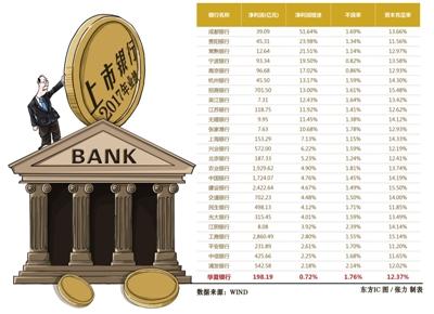 华夏银行掉队:不良率连续5年攀升 净利润增速垫底