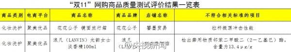 中消协发布2016年双11网购商品测评:三只松鼠等被点名的照片 - 3