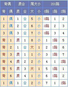 [菏泽子]双色球第18053期:龙头03 07凤尾29 31