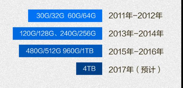 干掉机械硬盘:SSD这五年到底发生了什么?的照片 - 6