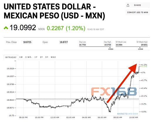 美国大选果真要出黑天鹅?大选风向标货币暴跌