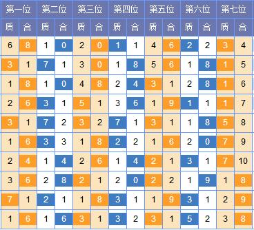 [红雨]七星彩第18040期分析推荐:一位推荐859