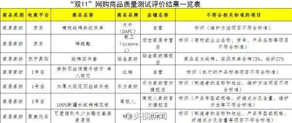中消协发布2016年双11网购商品测评:三只松鼠等被点名的照片 - 4