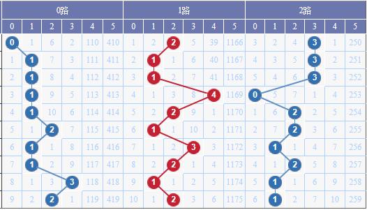 [水上黄昏]大乐透18056期012路预测:2路出号积极