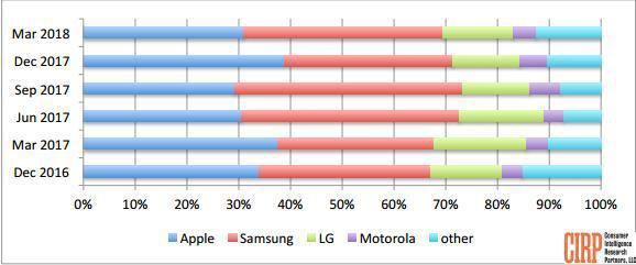 Q1美国手机市场报告出炉:三星激活率39%