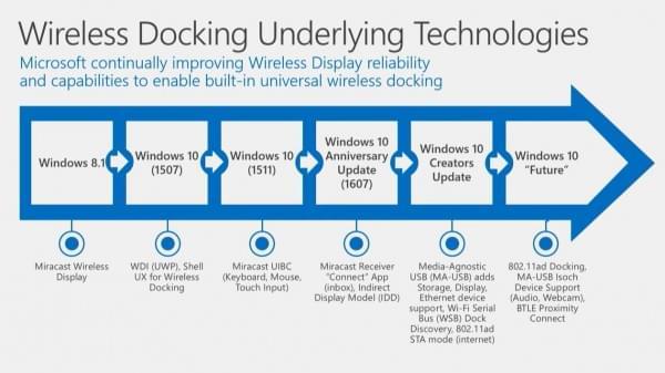 Windows 10升级支持802.11ad:Wi-Fi速度8Gbps的照片 - 6