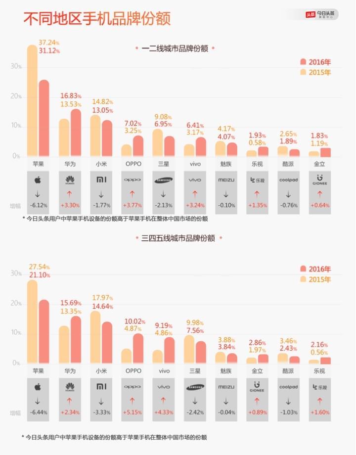 今日头条发布2016年手机报告:OPPO增长最快的照片 - 4