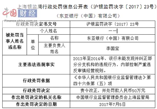 因违反审慎经营规则 东亚银行被罚50万元