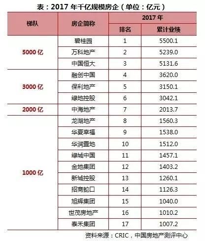 中国千亿市值房企数量已超美国成全球第一