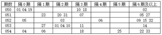 [程程]双色球18055期遗漏分析:隔6期码06 16 29