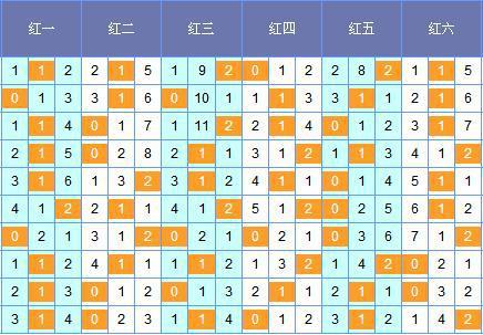 [筱杉]双色球18056期定位分析:红六推荐30 32