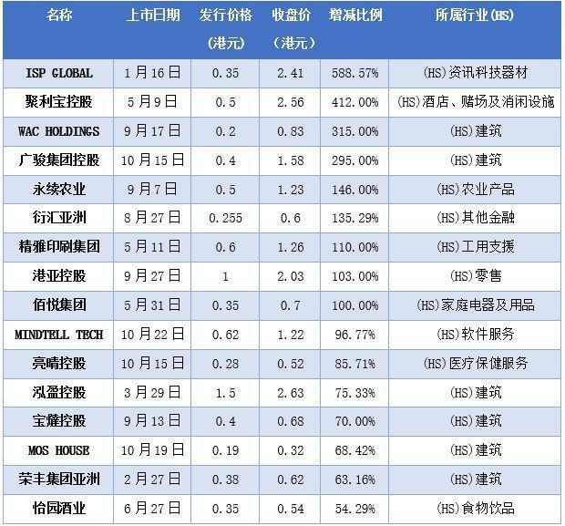 今年174家企业香港上市 股价破发率超76%是A股7倍