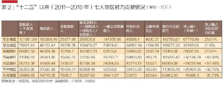 """据说,这几个地方的财力在""""供养全中国""""?(组图)"""