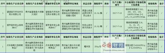 贵州食药监局:3批次食品抽检不合格 涉布依山泉纯净水厂