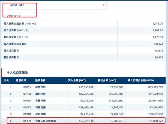 保险股A股估值高于H股