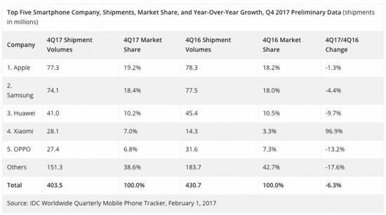 全球智能手机市场大洗牌:苹果力压三星,小米逆势成为全球第四