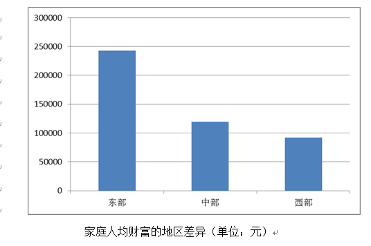 中国家庭财富调查报告:2016年家庭人均财富16.9万