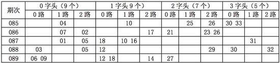 [金虎]双色球090开奖分析:1字头看11 13 15