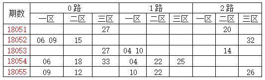 [龙天]双色球18056期分析:质数胆码02 03 11