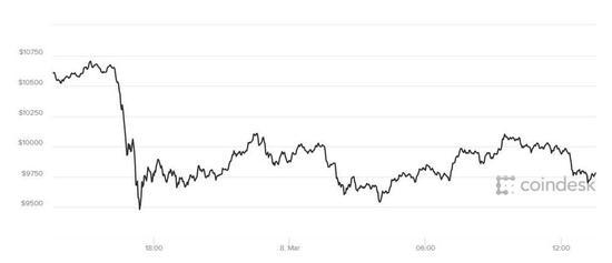 比特币安全性再被质疑,本周累跌15%
