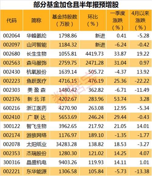 基金NEW4.26表_副本