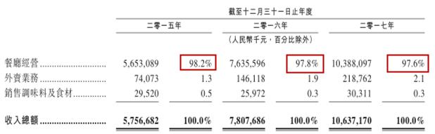 海底捞赴港股IPO:年收入破106亿 人均工资6.24万