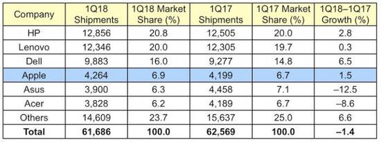 苹果跻身成全球第四大PC供应商 出货量增长1.5%